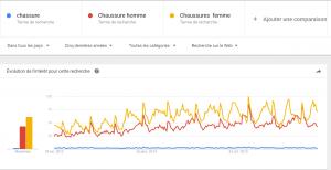 Recherche de mots clés SEO - Google Trends