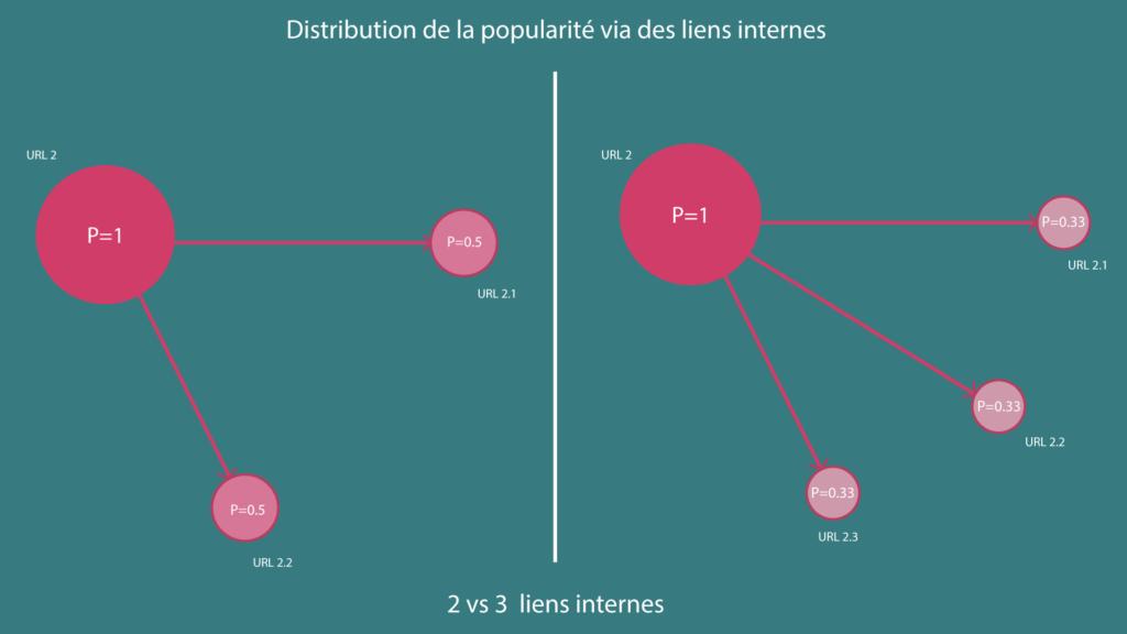 Schéma redistribution popularité interne SEO